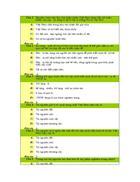 100 câu hỏi trắc nghiệm Địa lí 12